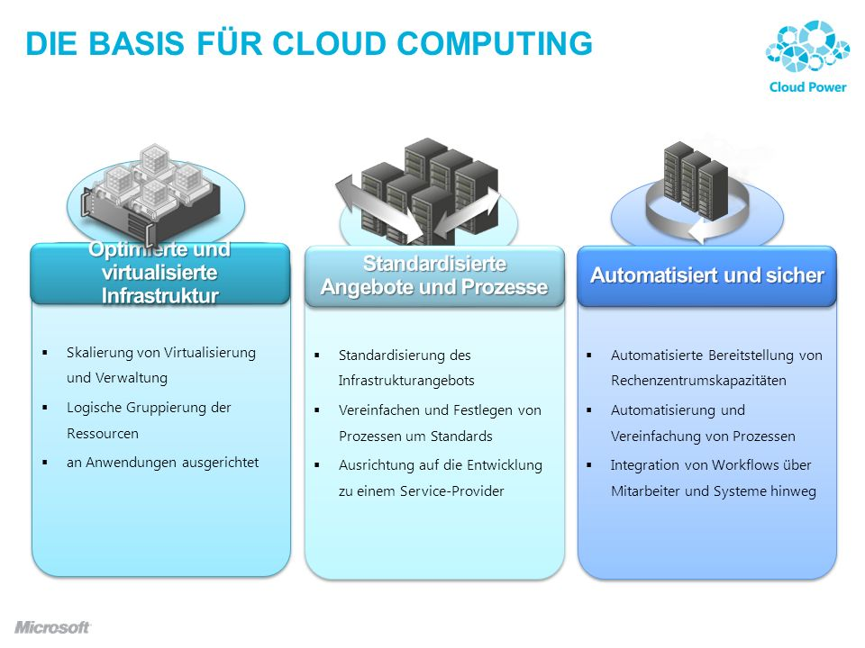 Die basis für cloud computing