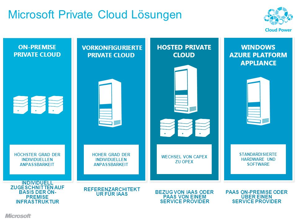 Microsoft Private Cloud Lösungen