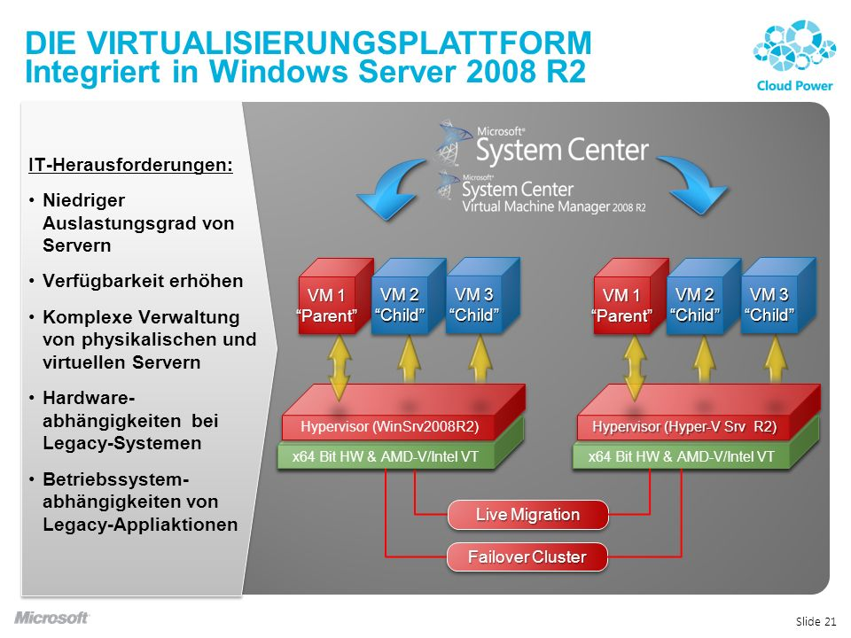 Die Virtualisierungsplattform Integriert in Windows Server 2008 R2
