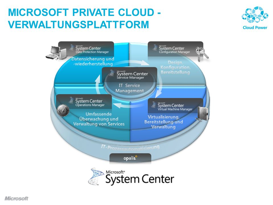 Microsoft private cloud - verwaltungsplattform