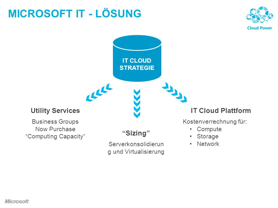 MICROSOFT IT - LÖSUNG Utility Services IT Cloud Plattform Sizing