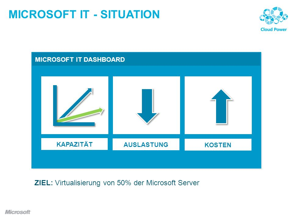 MICROSOFT IT - Situation