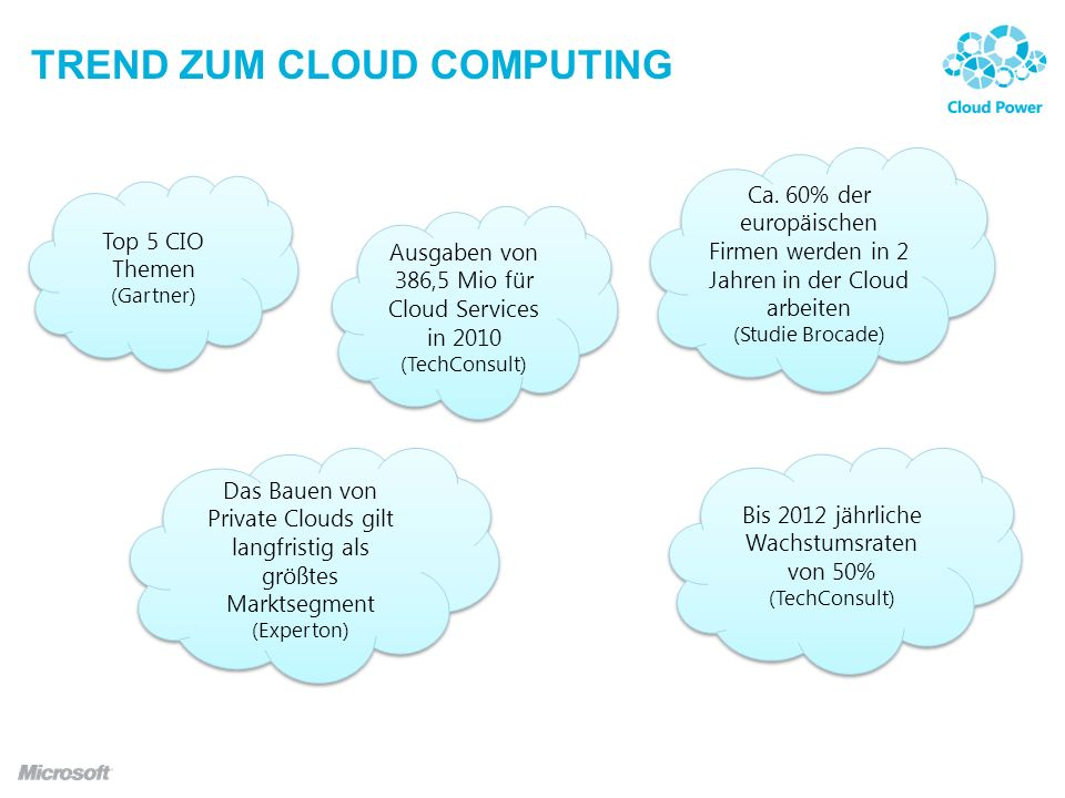 Trend zum Cloud computing