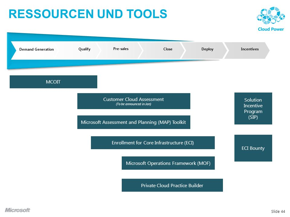 Ressourcen und Tools MCOIT Customer Cloud Assessment