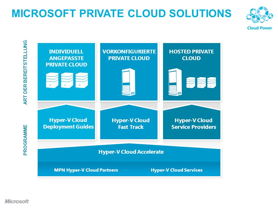Microsoft Private Cloud Solutions