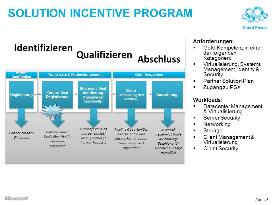 Solution incentive program