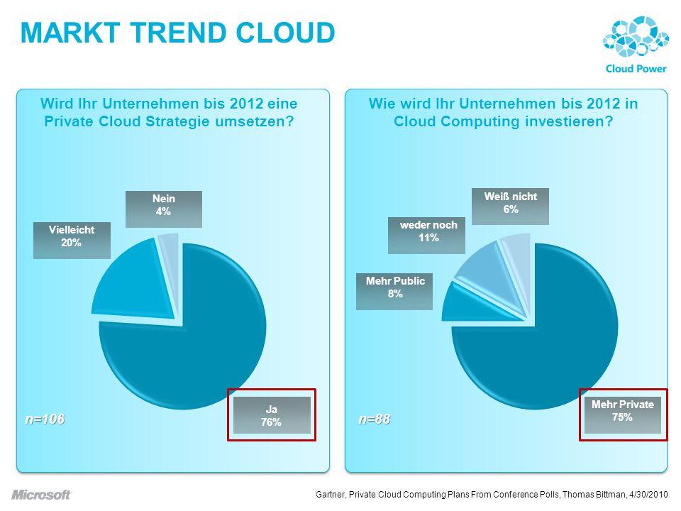 Markt Trend Cloud Wird Ihr Unternehmen bis 2012 eine Private Cloud Strategie umsetzen
