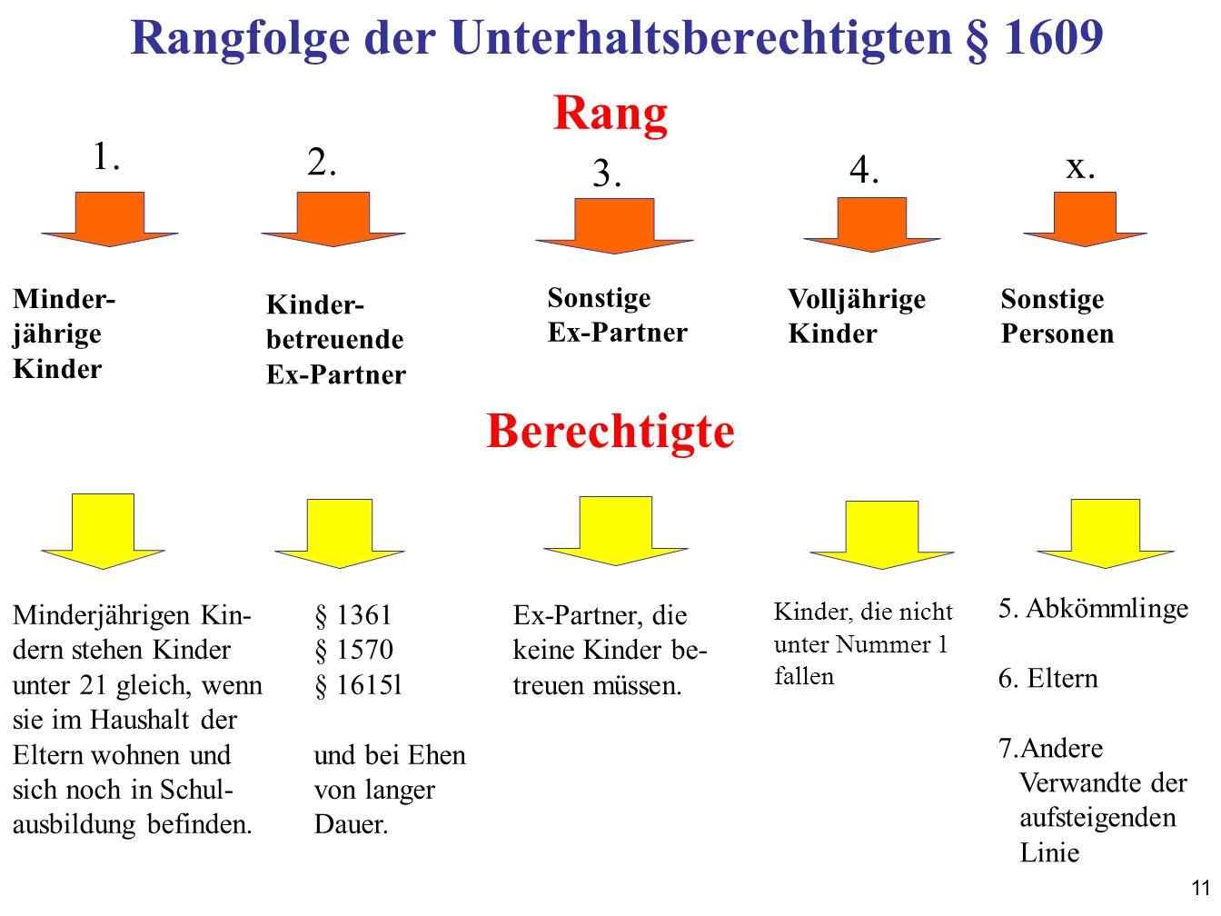 Rangfolge der Unterhaltsberechtigten § 1609