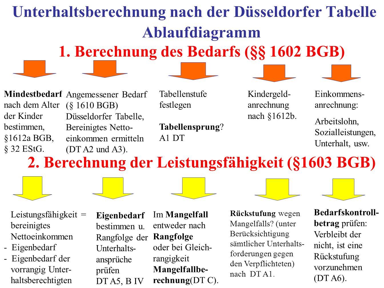 Unterhaltsberechnung nach der Düsseldorfer Tabelle