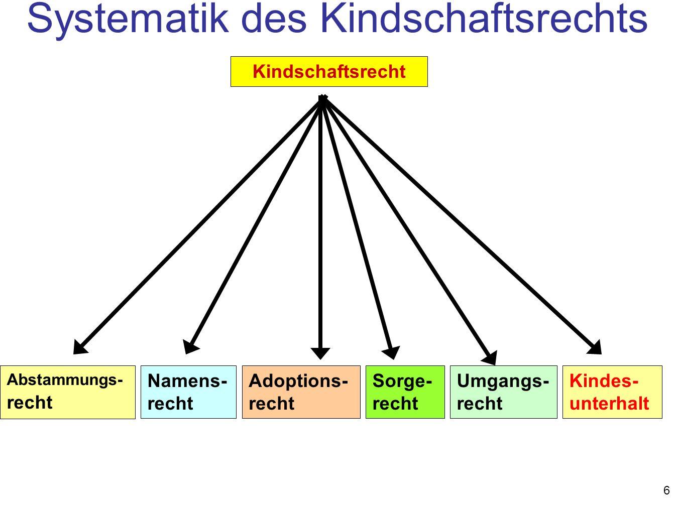 Systematik des Kindschaftsrechts
