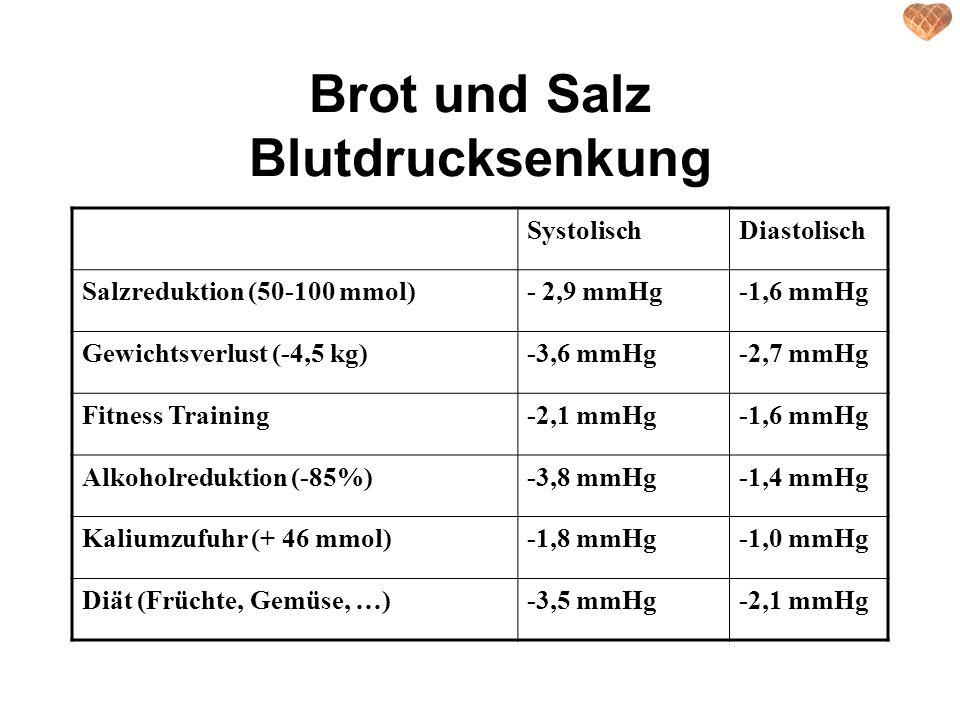 Brot und Salz Blutdrucksenkung