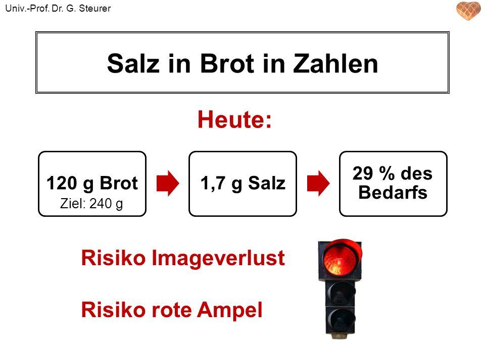Salz in Brot in Zahlen Heute: Risiko Imageverlust Risiko rote Ampel