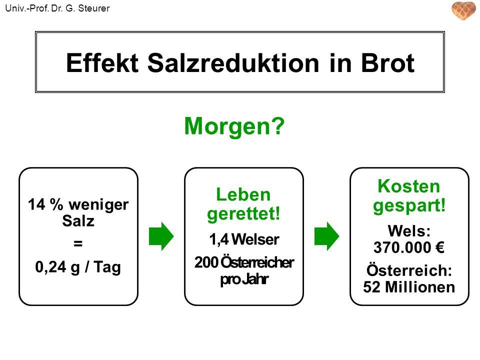 Effekt Salzreduktion in Brot