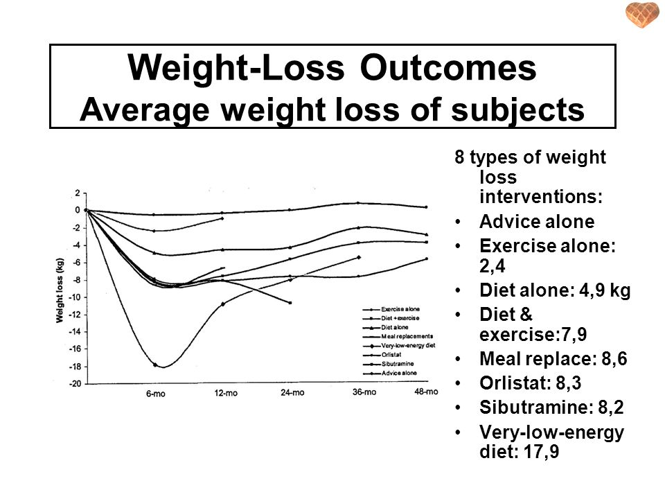 Weight-Loss Outcomes Average weight loss of subjects