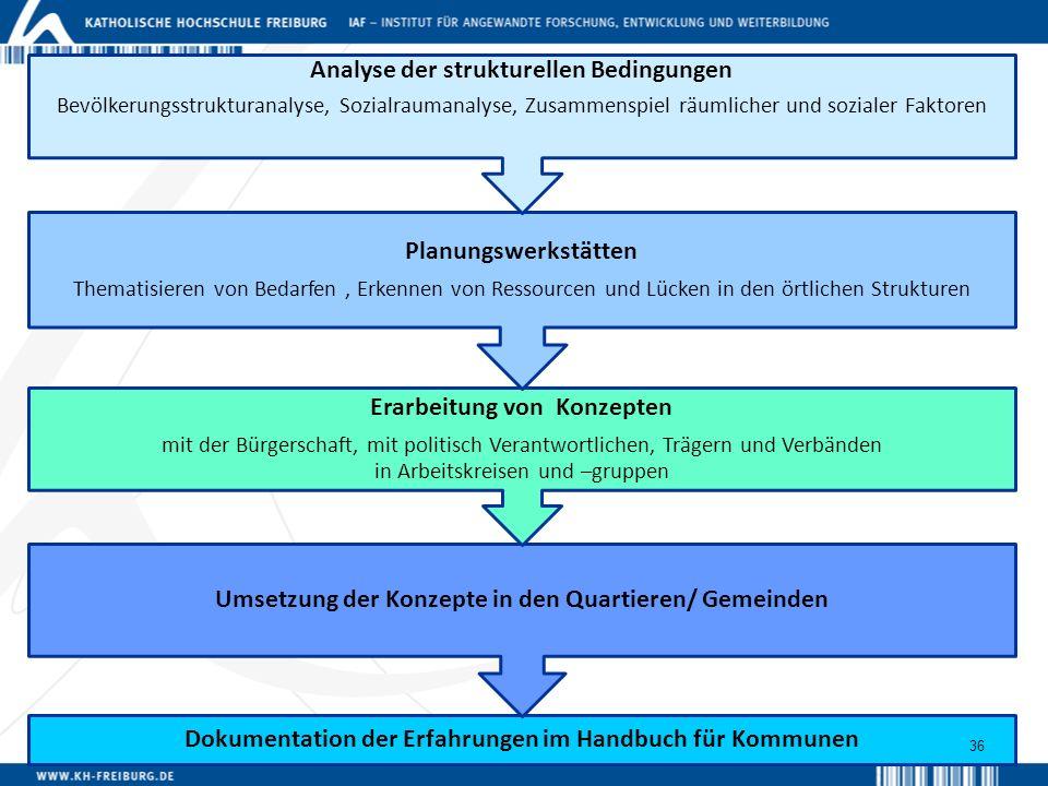 Analyse der strukture llen Bedingun gen Planungswerkstätten