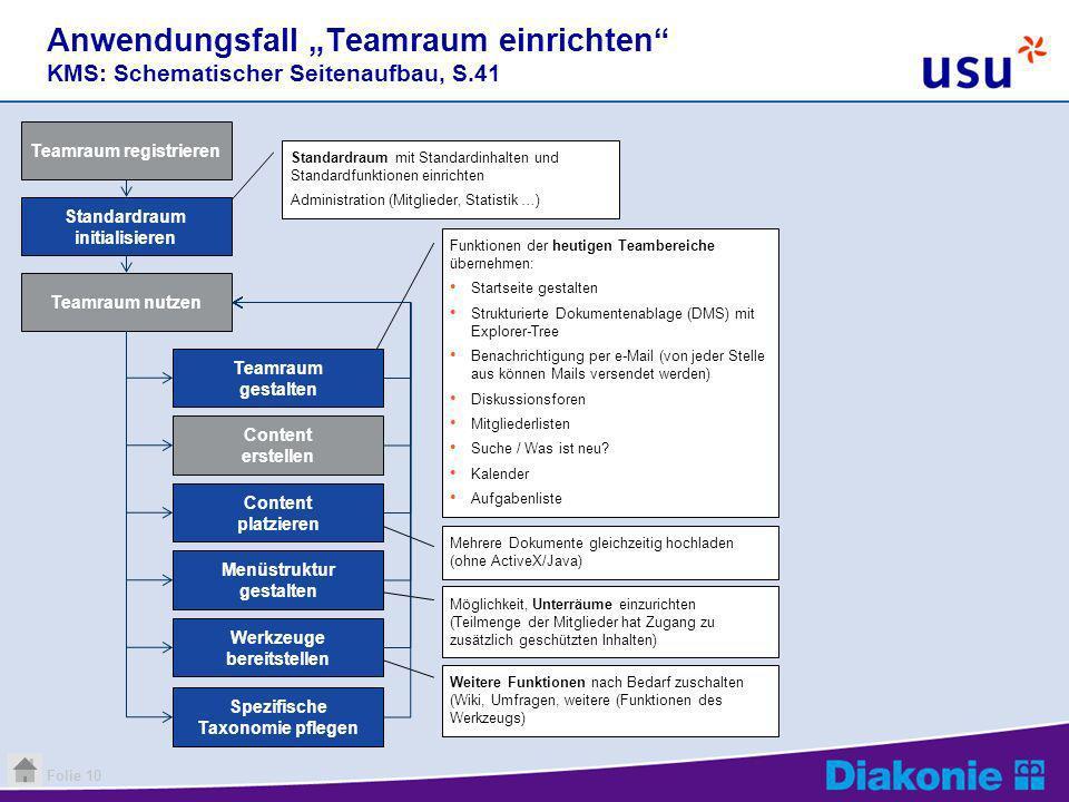 """Anwendungsfall """"Teamraum einrichten KMS: Schematischer Seitenaufbau, S.41"""