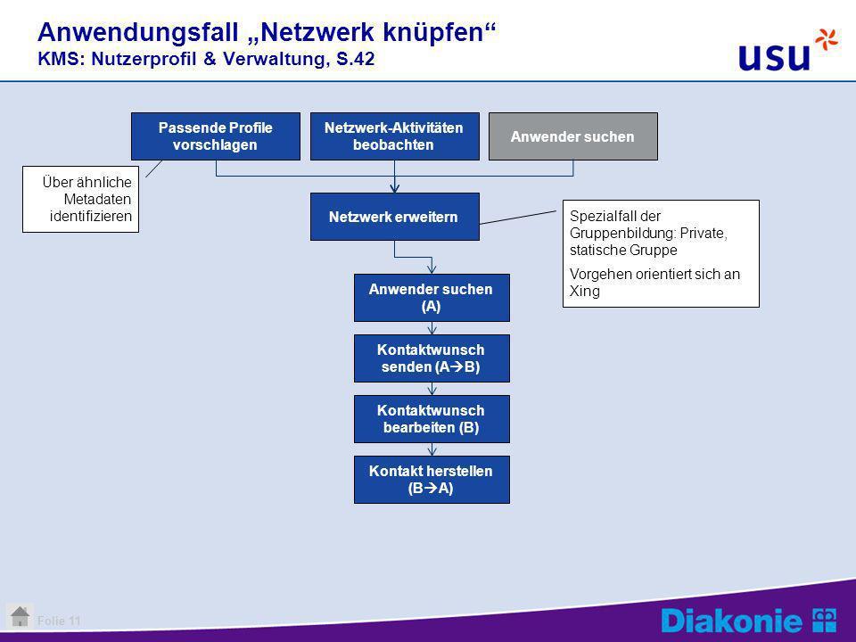 """Anwendungsfall """"Netzwerk knüpfen KMS: Nutzerprofil & Verwaltung, S.42"""