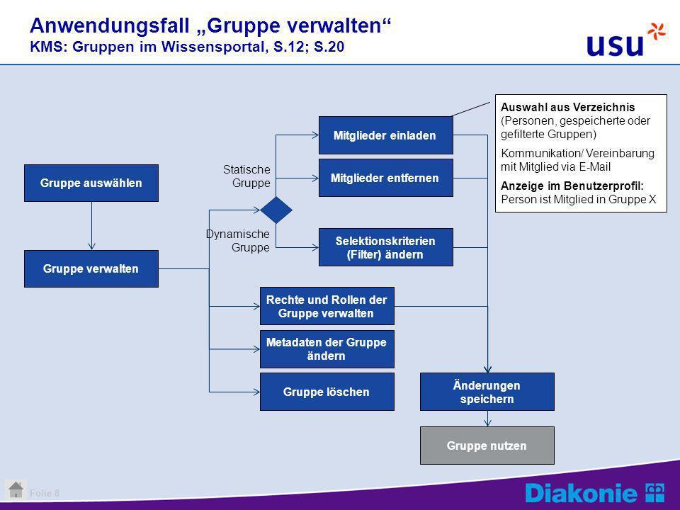 """Anwendungsfall """"Gruppe verwalten KMS: Gruppen im Wissensportal, S"""