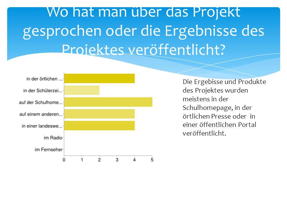 Wo hat man über das Projekt gesprochen oder die Ergebnisse des Projektes veröffentlicht