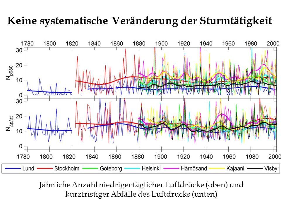 Keine systematische Veränderung der Sturmtätigkeit