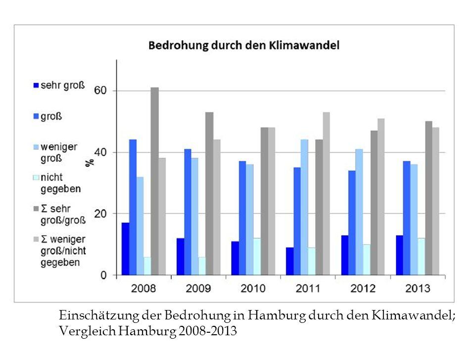 Einschätzung der Bedrohung in Hamburg durch den Klimawandel;