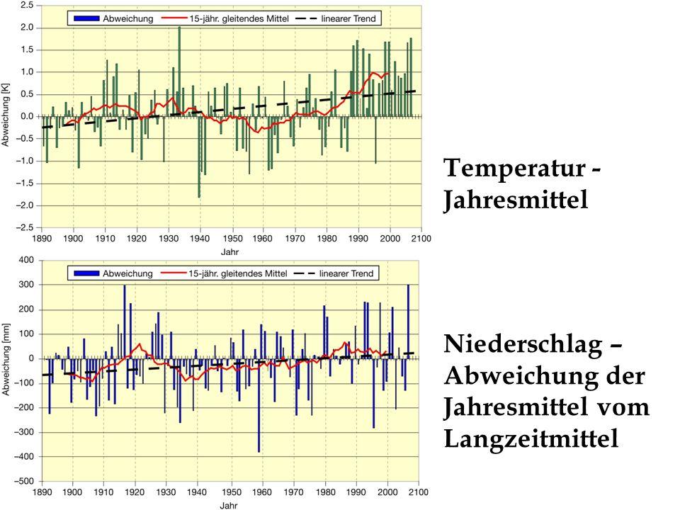Temperatur - Jahresmittel