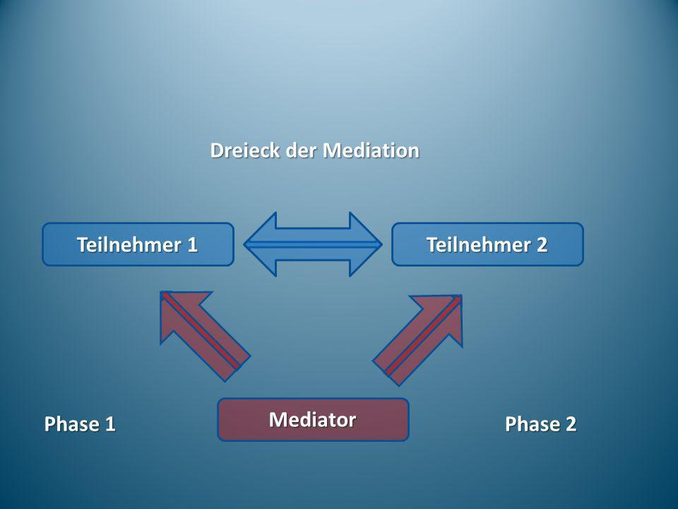 Dreieck der Mediation Teilnehmer 1 Teilnehmer 2 Mediator Phase 1 Phase 2