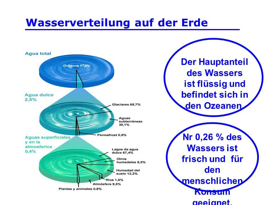 Wasserverteilung auf der Erde