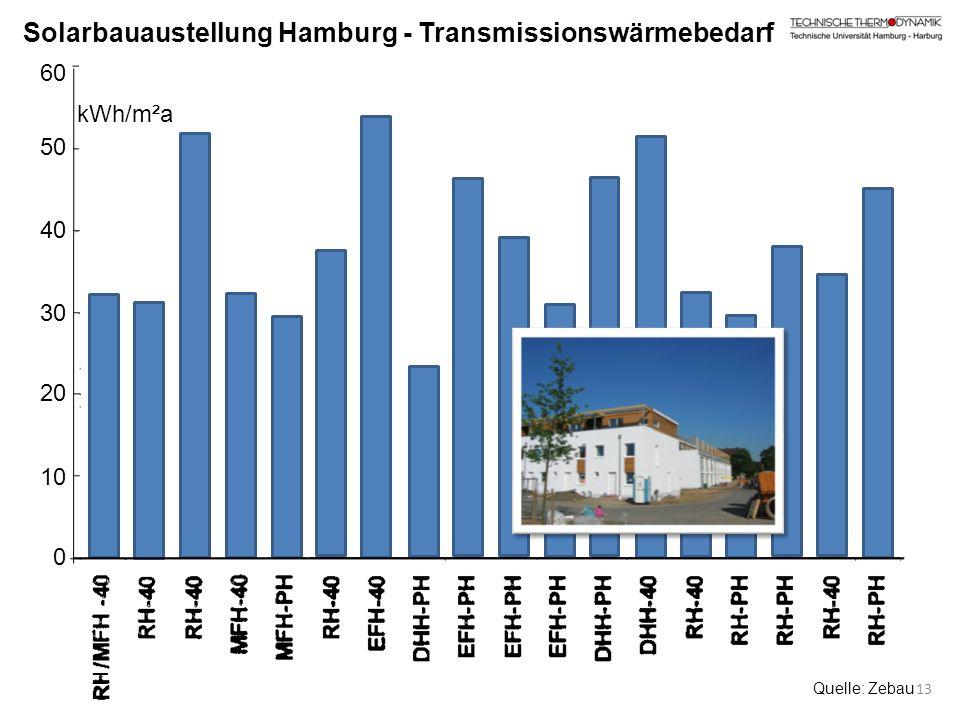 Solarbauaustellung Hamburg - Transmissionswärmebedarf