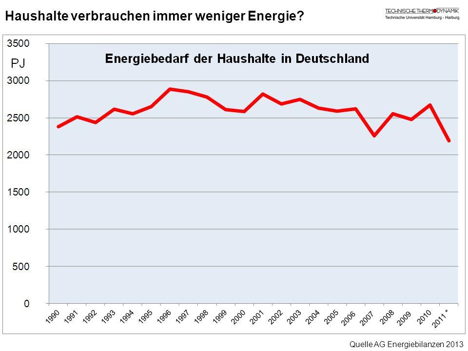 Haushalte verbrauchen immer weniger Energie