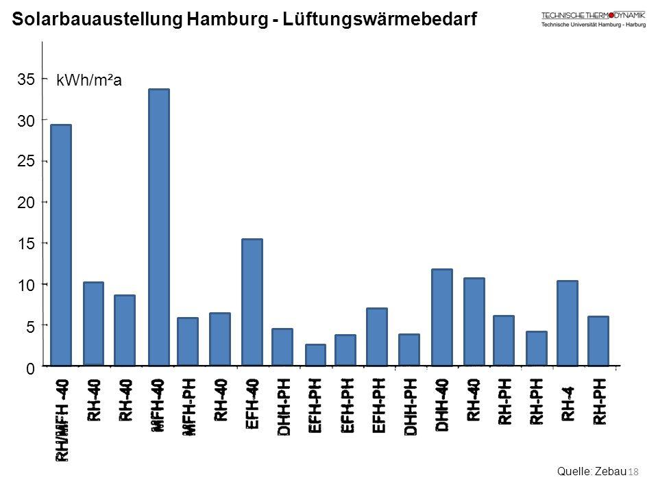 Solarbauaustellung Hamburg - Lüftungswärmebedarf