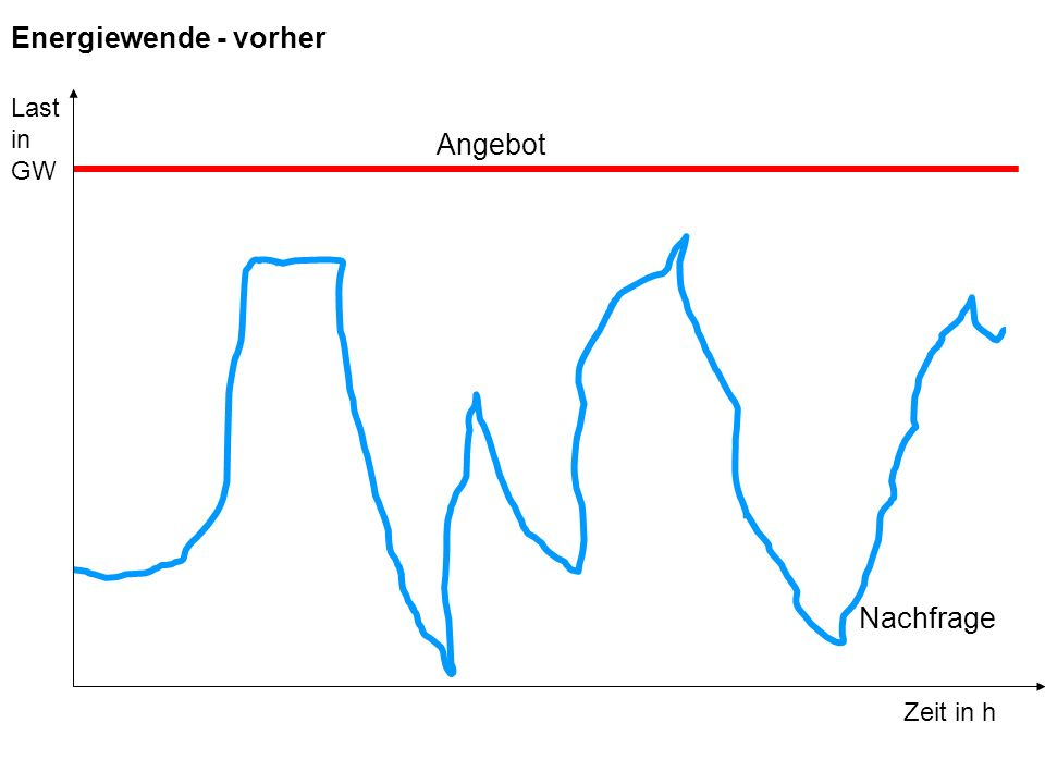 Energiewende - vorher Angebot Nachfrage Zeit in h Last in GW