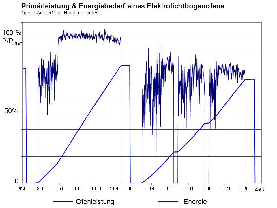 Primärleistung & Energiebedarf eines Elektrolichtbogenofens