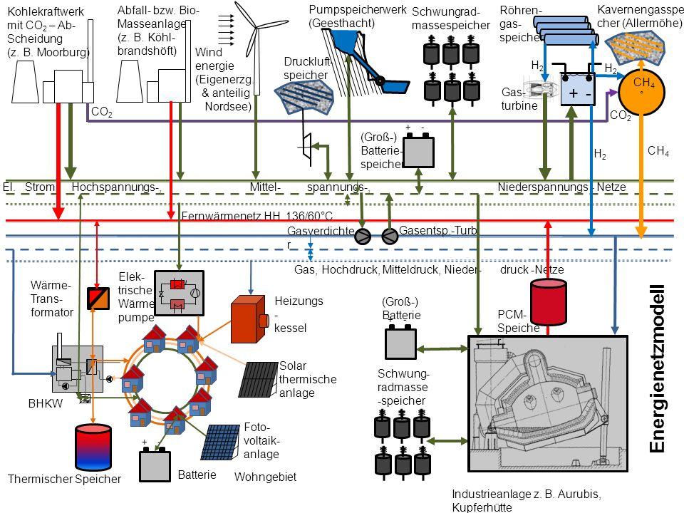 El. Strom, Hochspannungs-, Mittel- spannungs-, Niederspannungs - Netze