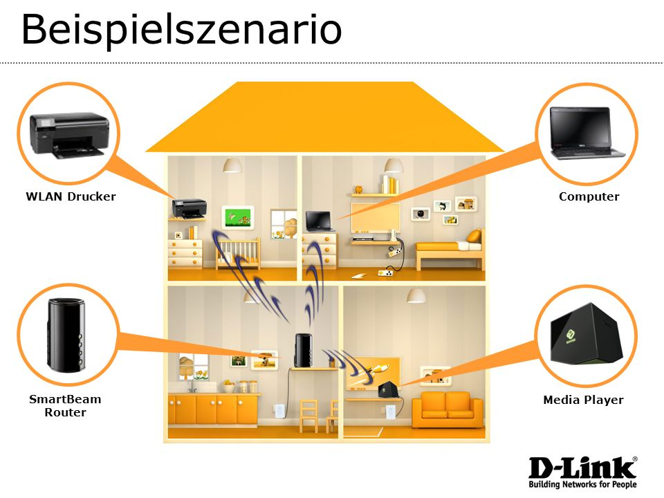 Beispielszenario WLAN Drucker Computer SmartBeam Router Media Player