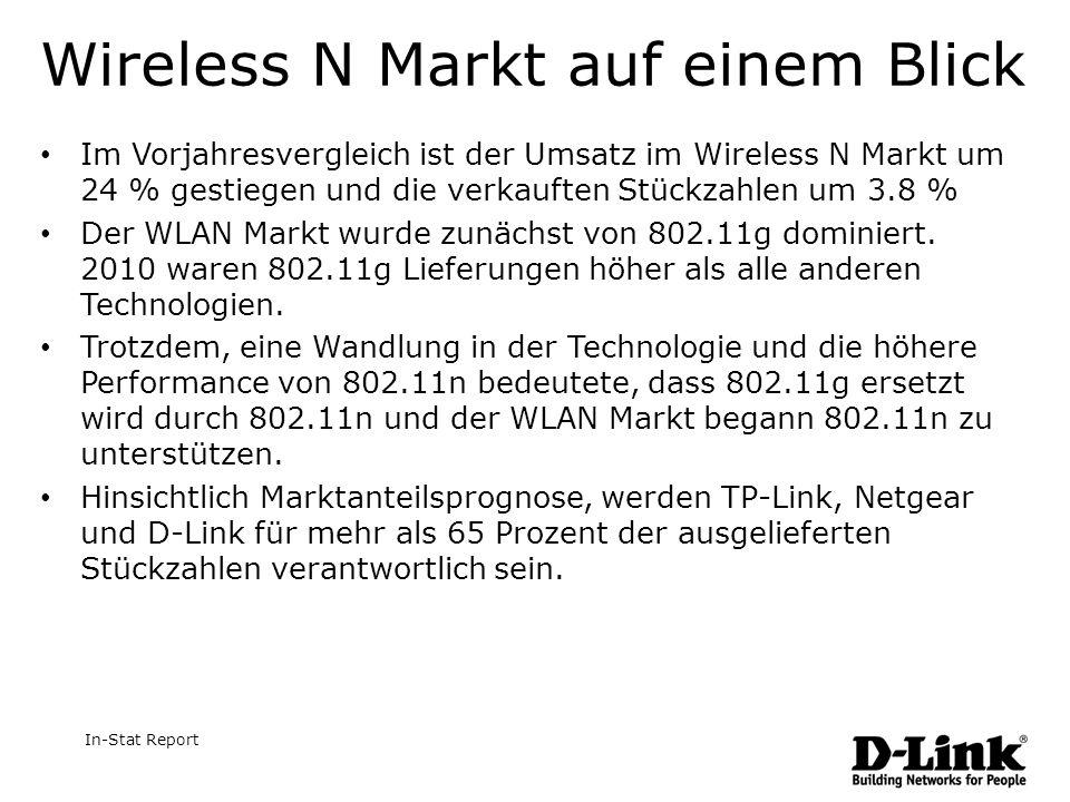 Wireless N Markt auf einem Blick