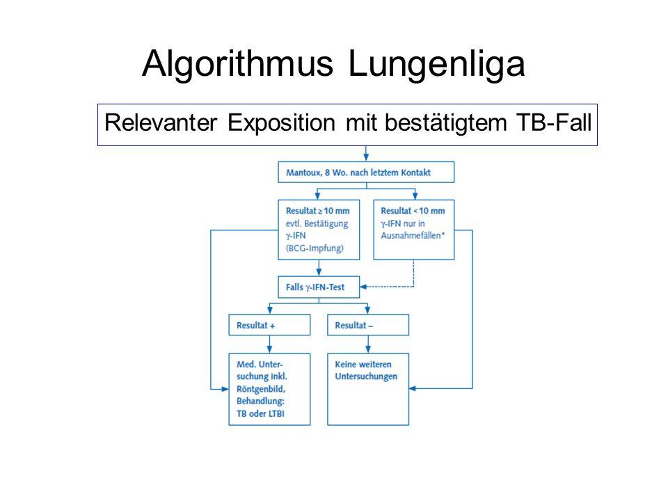 Algorithmus Lungenliga