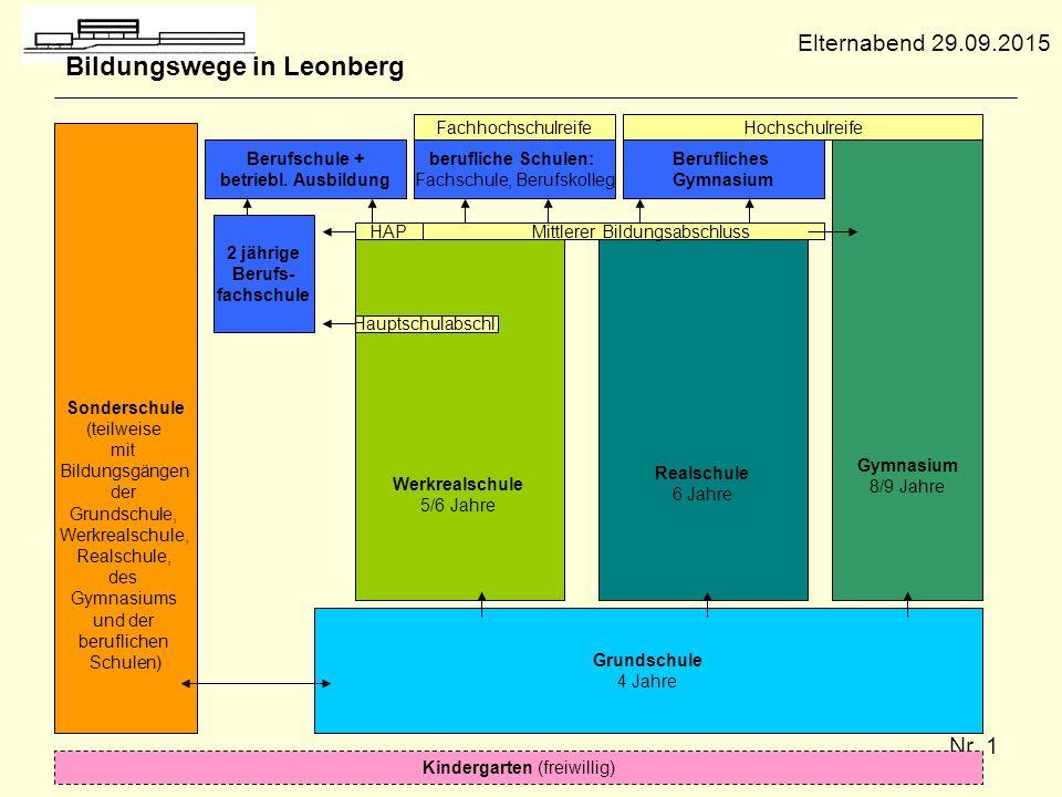 Bildungswege in Leonberg