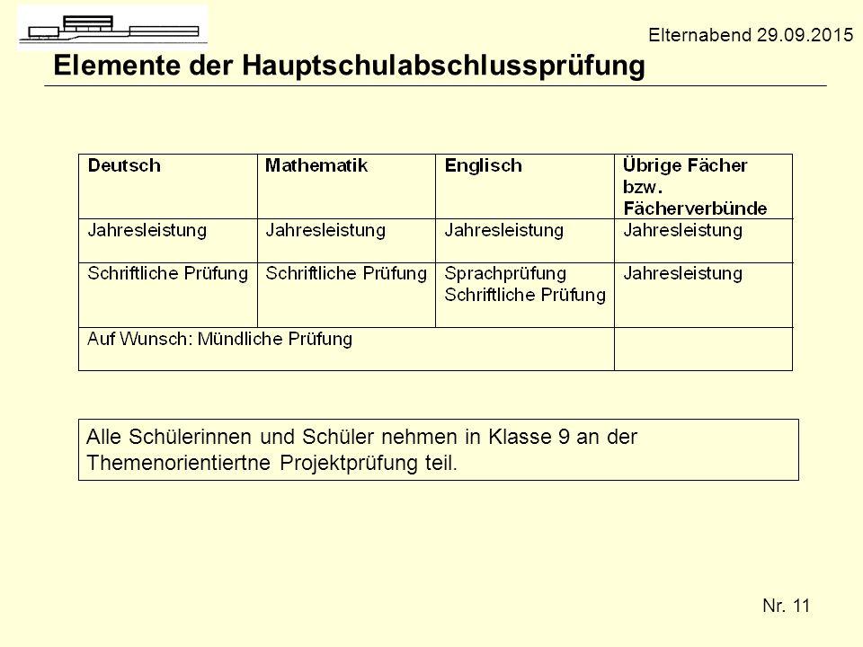 Elemente der Hauptschulabschlussprüfung
