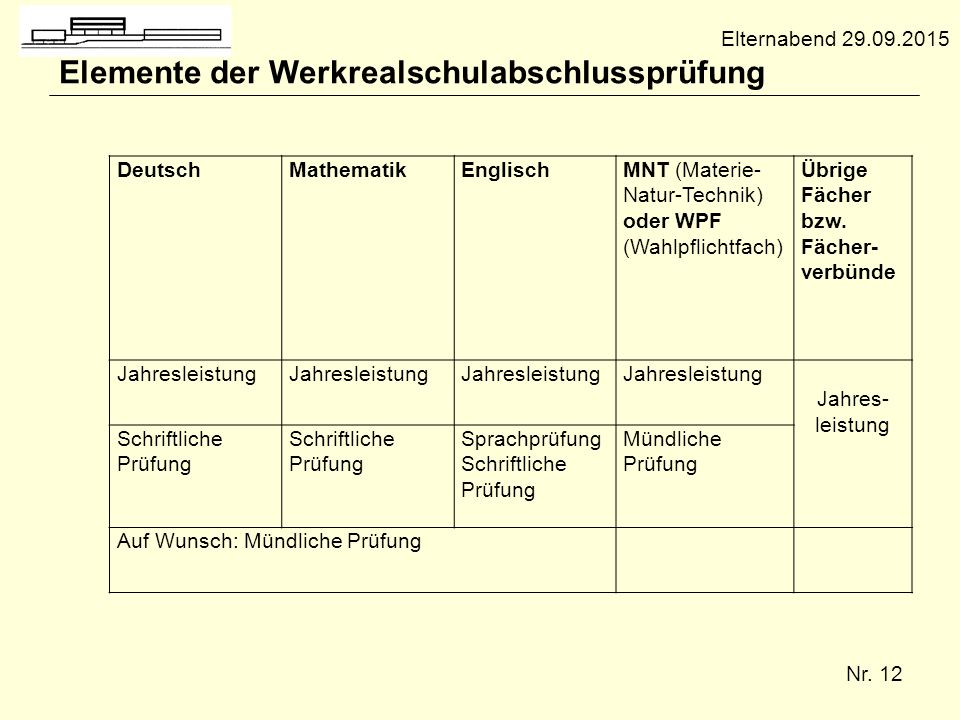 Elemente der Werkrealschulabschlussprüfung