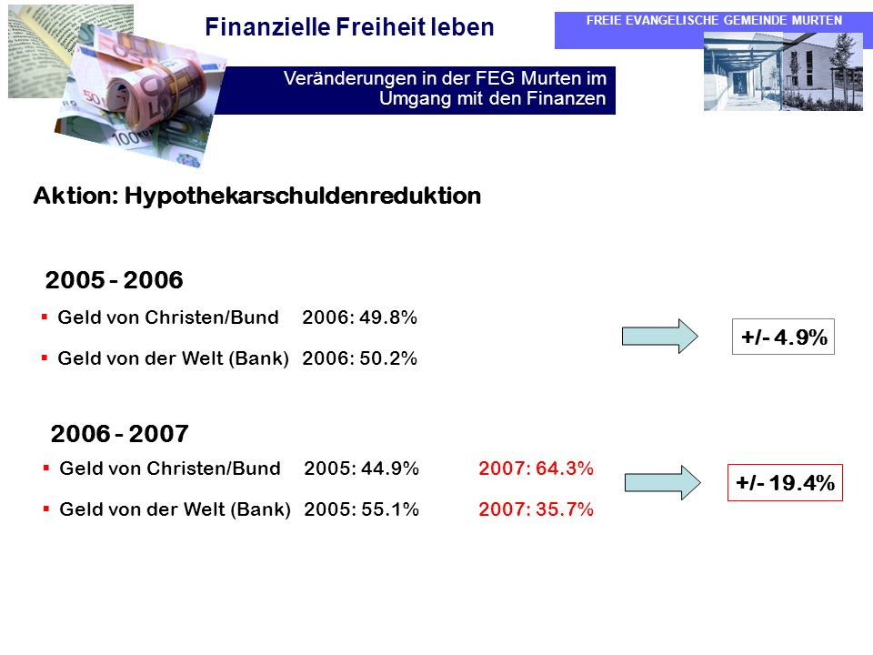 Aktion: Hypothekarschuldenreduktion