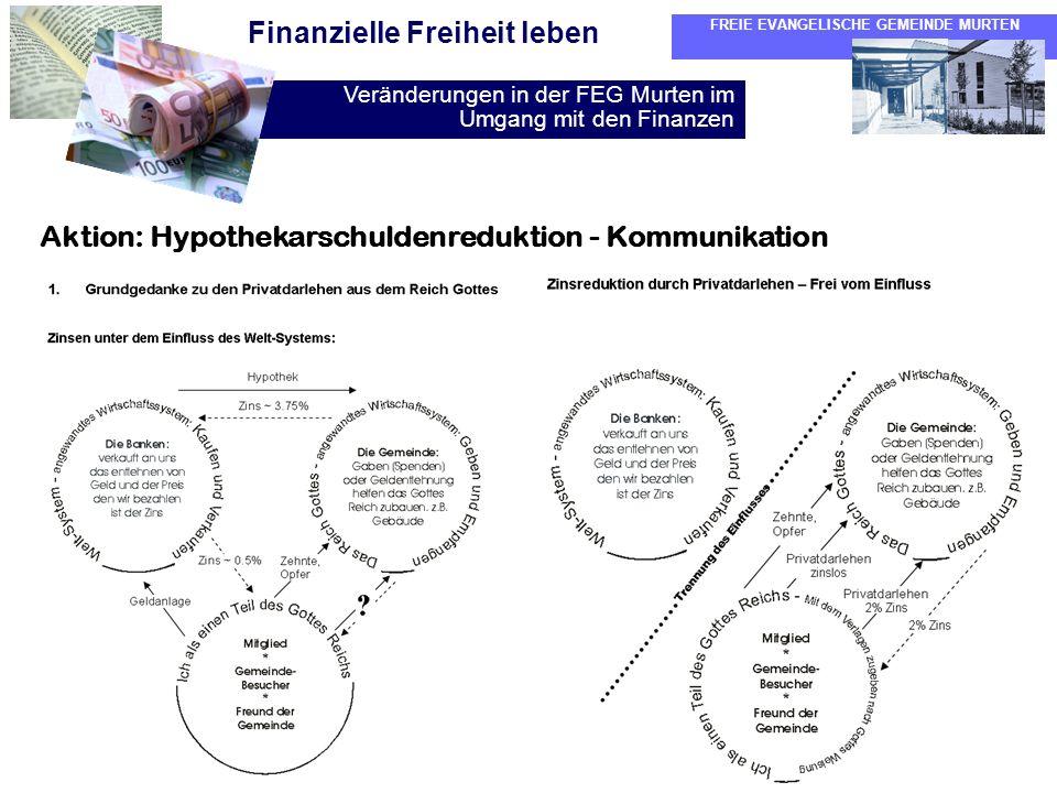 Aktion: Hypothekarschuldenreduktion - Kommunikation