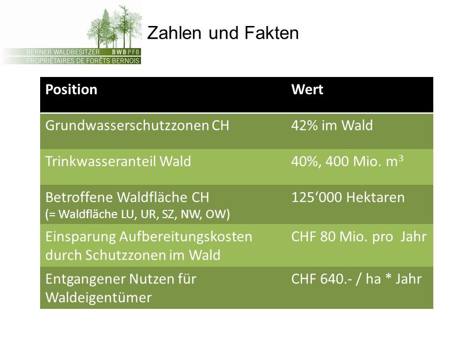 Zahlen und Fakten Position Wert Grundwasserschutzzonen CH 42% im Wald