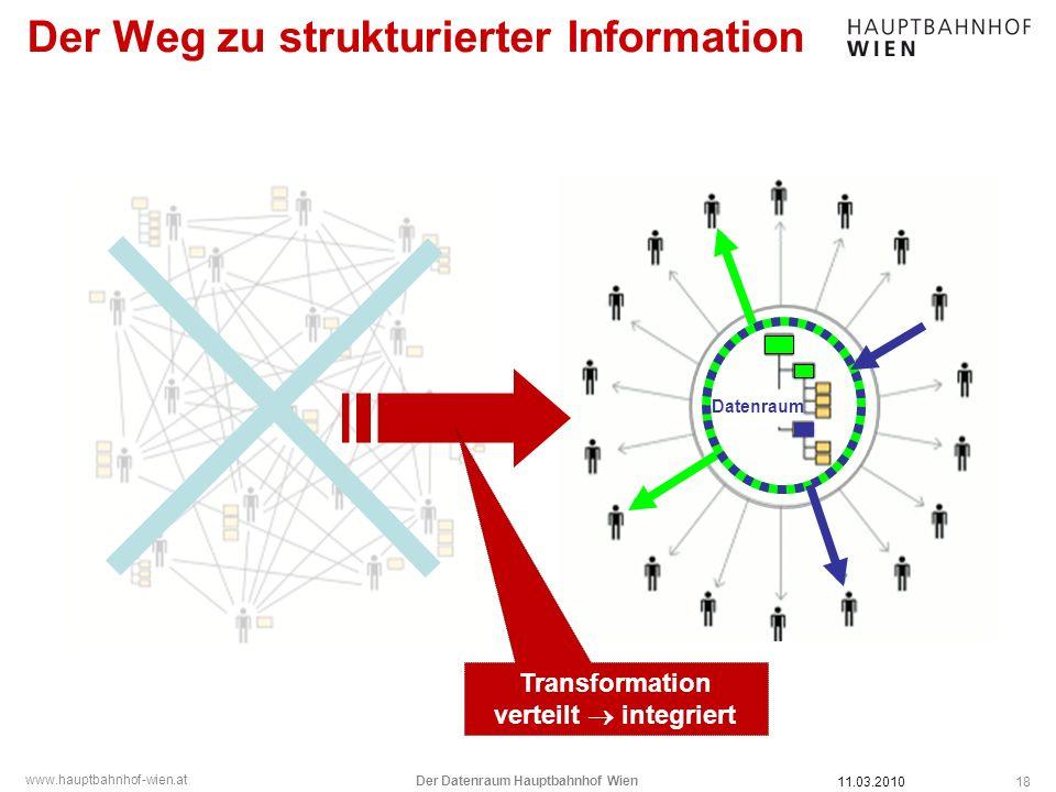 Der Weg zu strukturierter Information