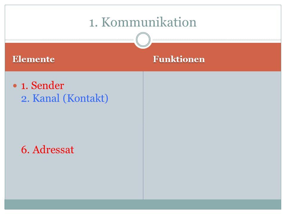 1. Kommunikation 1. Sender 2. Kanal (Kontakt) 6. Adressat Elemente