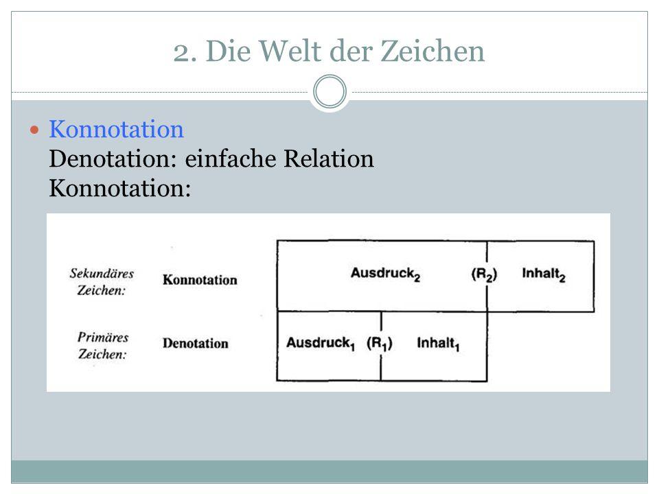 2. Die Welt der Zeichen Konnotation Denotation: einfache Relation Konnotation: