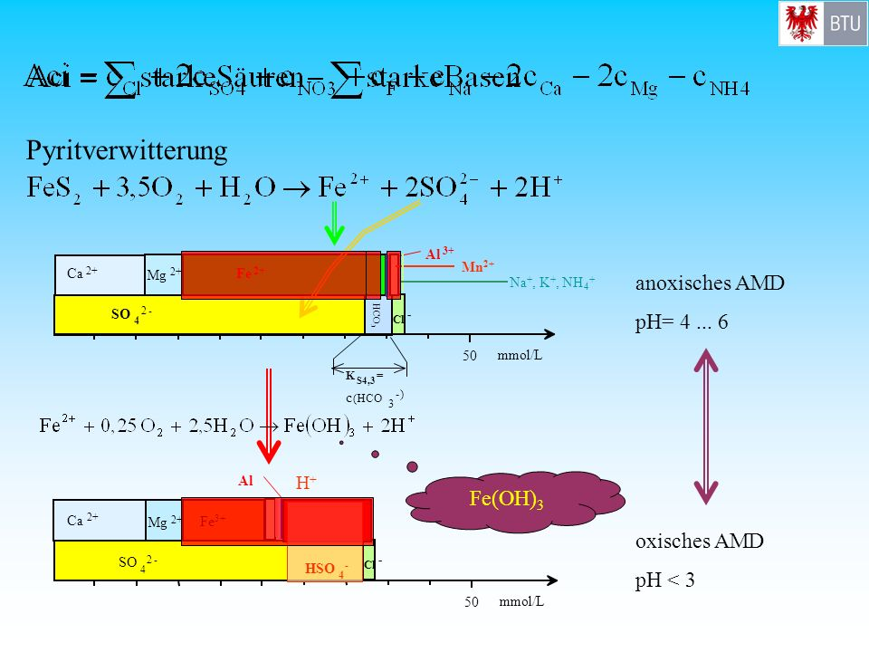 Pyritverwitterung anoxisches AMD pH= 4 ... 6 Fe(OH)3 oxisches AMD