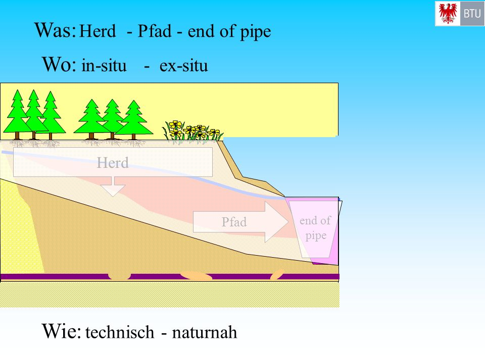 Was: Herd - Pfad - end of pipe
