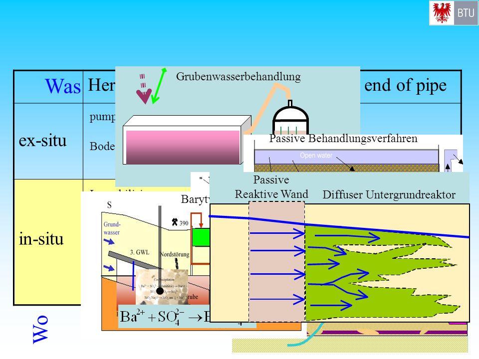 Diffuser Untergrundreaktor