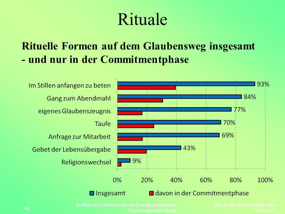 Rituale Rituelle Formen auf dem Glaubensweg insgesamt - und nur in der Commitmentphase. 46.